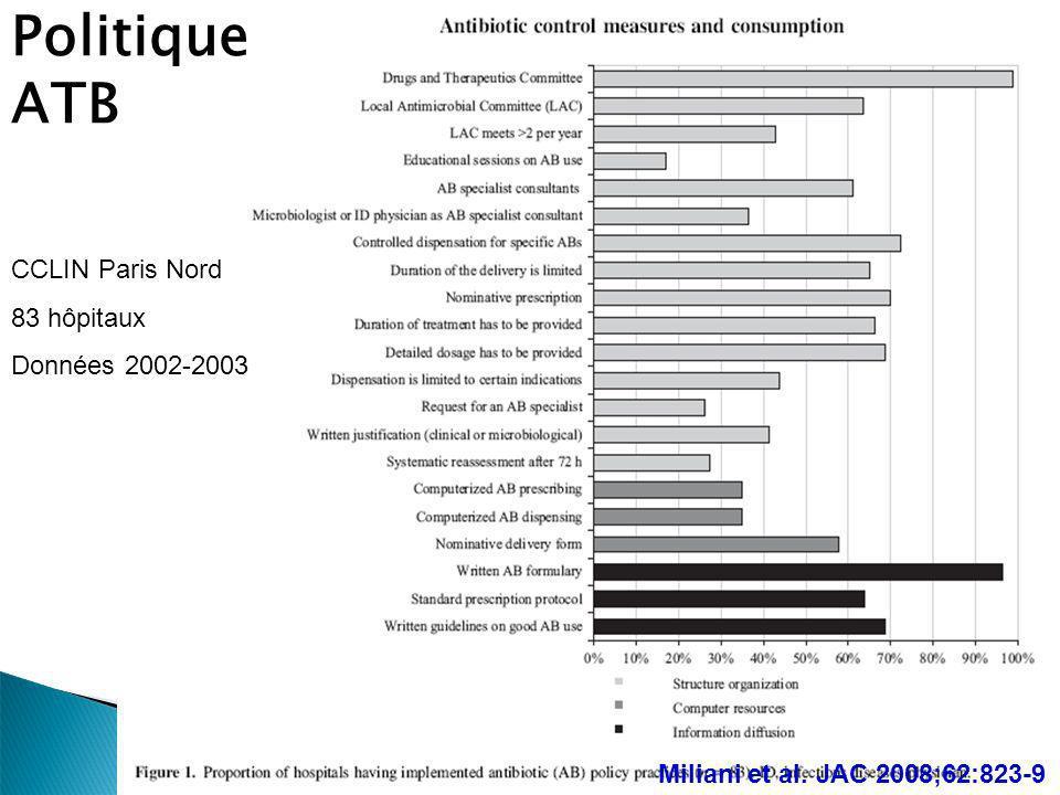 CCLIN Paris Nord 83 hôpitaux Données 2002-2003 Politique ATB Miliani et al. JAC 2008;62:823-9