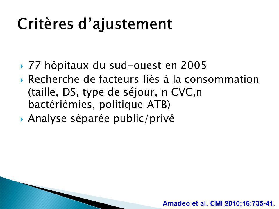 Critères dajustement 77 hôpitaux du sud-ouest en 2005 Recherche de facteurs liés à la consommation (taille, DS, type de séjour, n CVC,n bactériémies,