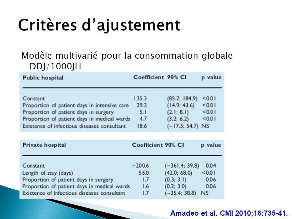 Critères dajustement Modèle multivarié pour la consommation globale DDJ/1000JH Amadeo et al. CMI 2010;16:735-41.