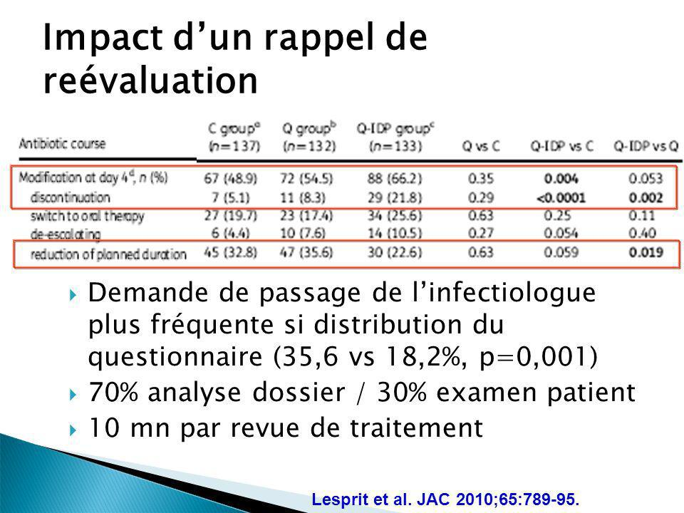 Impact dun rappel de reévaluation Demande de passage de linfectiologue plus fréquente si distribution du questionnaire (35,6 vs 18,2%, p=0,001) 70% an