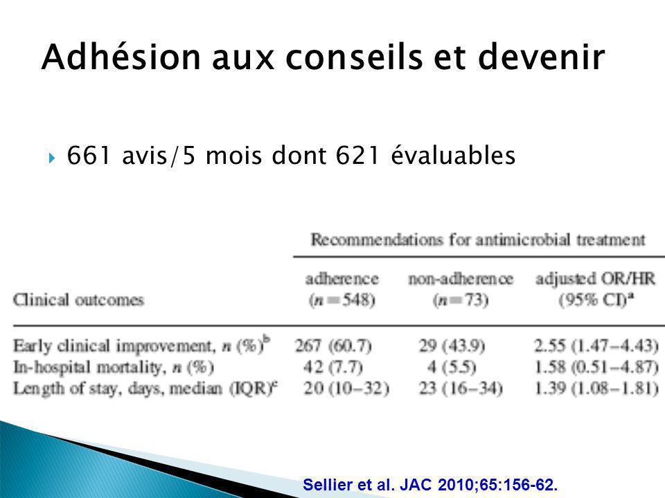 Adhésion aux conseils et devenir 661 avis/5 mois dont 621 évaluables Sellier et al. JAC 2010;65:156-62.