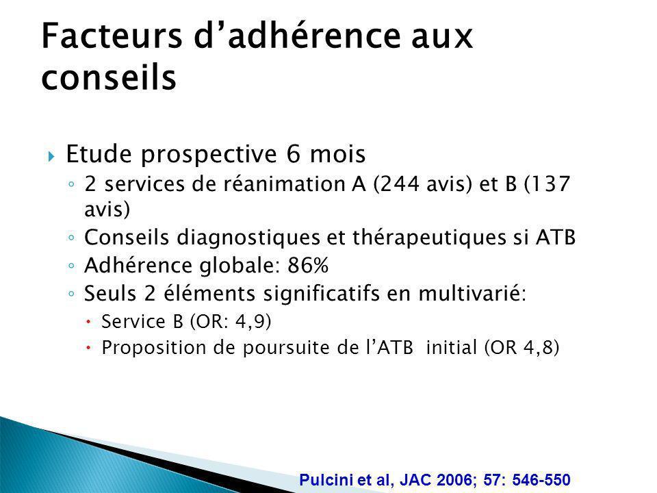 Facteurs dadhérence aux conseils Etude prospective 6 mois 2 services de réanimation A (244 avis) et B (137 avis) Conseils diagnostiques et thérapeutiq