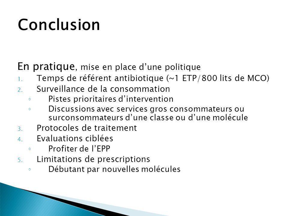 Conclusion En pratique, mise en place dune politique 1. Temps de référent antibiotique (~1 ETP/800 lits de MCO) 2. Surveillance de la consommation Pis