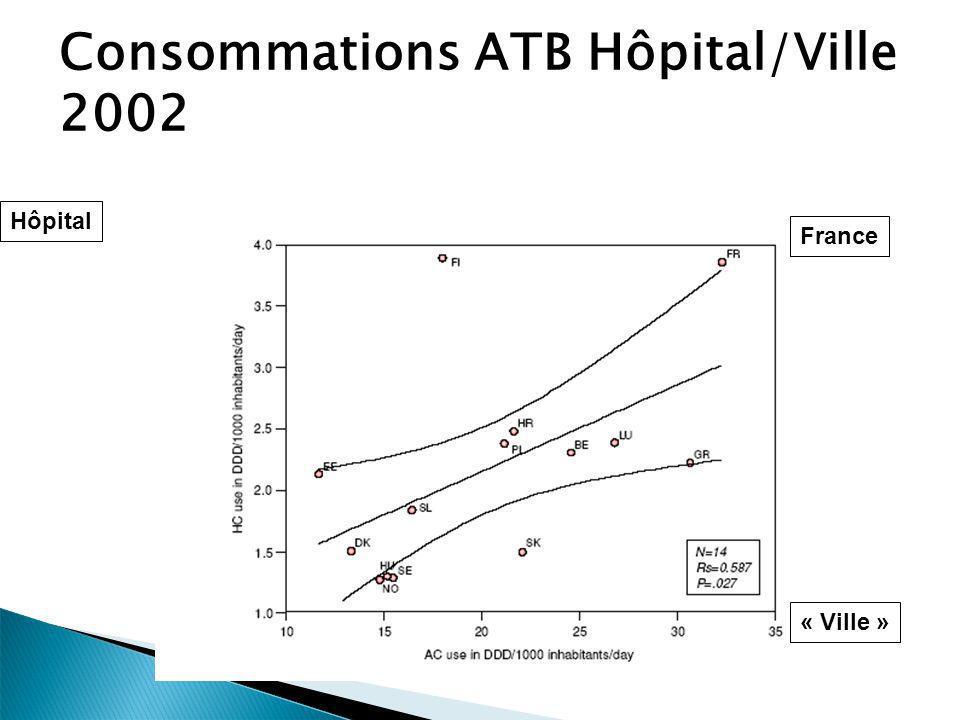 Evaluation des 8407 traitements curatifs: 64% monothérapie 73% de motivation écrite du traitement 37% de durée de traitement notée 63% de prélèvement prétraitement 20% avec intervention d un référent Quelques indicateurs de mésusage Aminosides > 5j: 149/564 dont 23 endocardites Vancomycine < 20 mg/kg/j: 82/389 (21%) Réévaluation faite/possible: 39% 125 patients nayant aucun ATB actif sur antibiogramme SPA2 : qualité des traitements Prévalence et bon usage des antibiotiques: enquête SPILF-ONERBA SPA2 dans 314 établissements de santé Français
