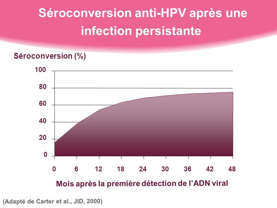 Séroconversion anti-HPV après une infection persistante (Adapté de Carter et al., JID, 2000) Séroconversion (%) Mois après la première détection de lADN viral 0 20 40 60 80 100 0612182430364248