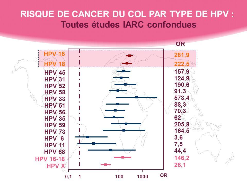 HPV X HPV 16-18 HPV 68 HPV 11 HPV 6 HPV 73 HPV 59 HPV 35 HPV 56 HPV 51 HPV 33 HPV 58 HPV 52 HPV 31 HPV 45 HPV 18 HPV 16 0,110010001 OR 281,9 222,5 157,9 124,9 190,6 91,3 573,4 88,3 70,3 62 205,8 164,5 3,6 7,5 44,4 146,2 26,1 OR RISQUE DE CANCER DU COL PAR TYPE DE HPV : Toutes études IARC confondues