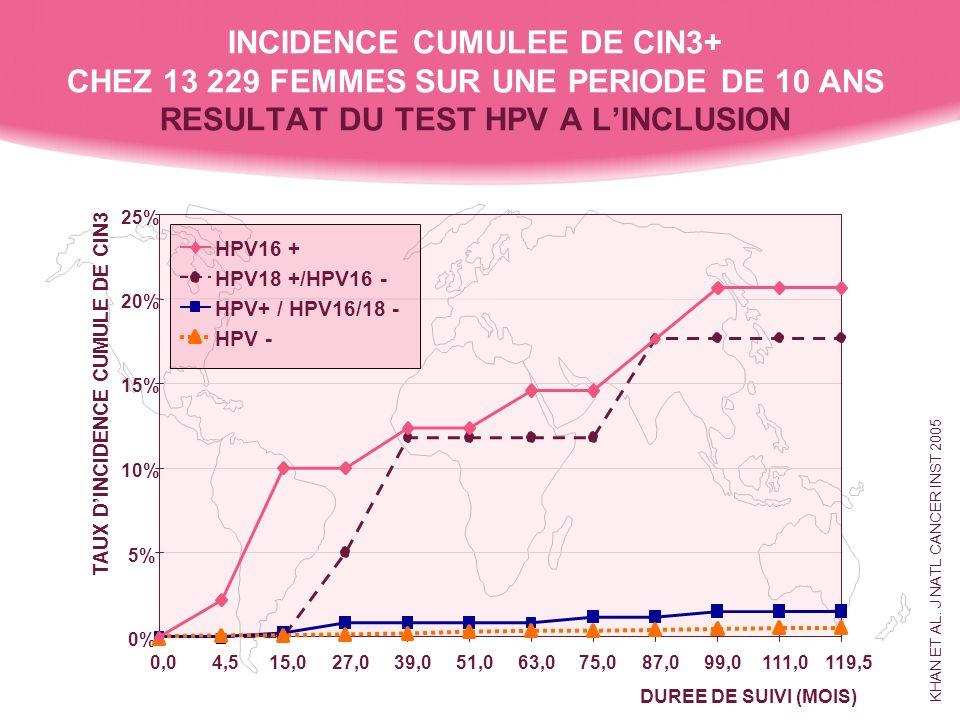 0% INCIDENCE CUMULEE DE CIN3+ CHEZ 13 229 FEMMES SUR UNE PERIODE DE 10 ANS RESULTAT DU TEST HPV A LINCLUSION KHAN ET AL. J NATL CANCER INST 2005 5% 10