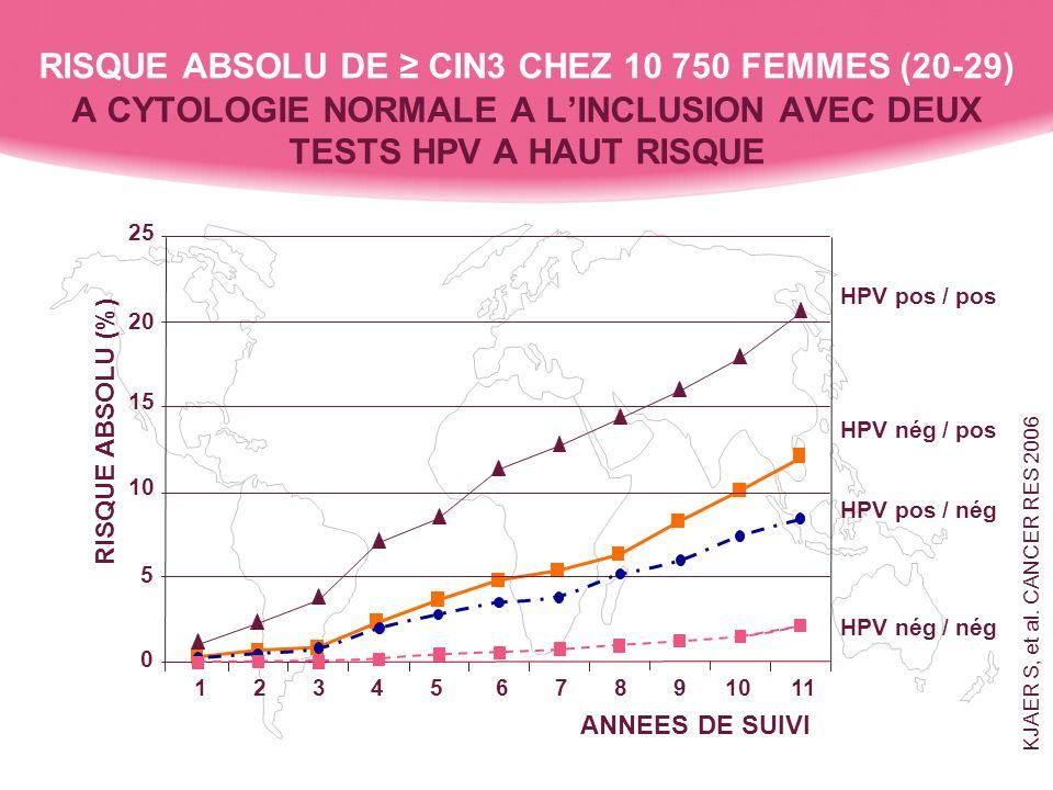 RISQUE ABSOLU DE CIN3 CHEZ 10 750 FEMMES (20-29) A CYTOLOGIE NORMALE A LINCLUSION AVEC DEUX TESTS HPV A HAUT RISQUE 25 20 15 10 5 0 1 2 3 4 5 6 7 8 9 10 11 HPV pos / pos HPV nég / pos HPV pos / nég HPV nég / nég ANNEES DE SUIVI RISQUE ABSOLU (%) KJAER S, et al.