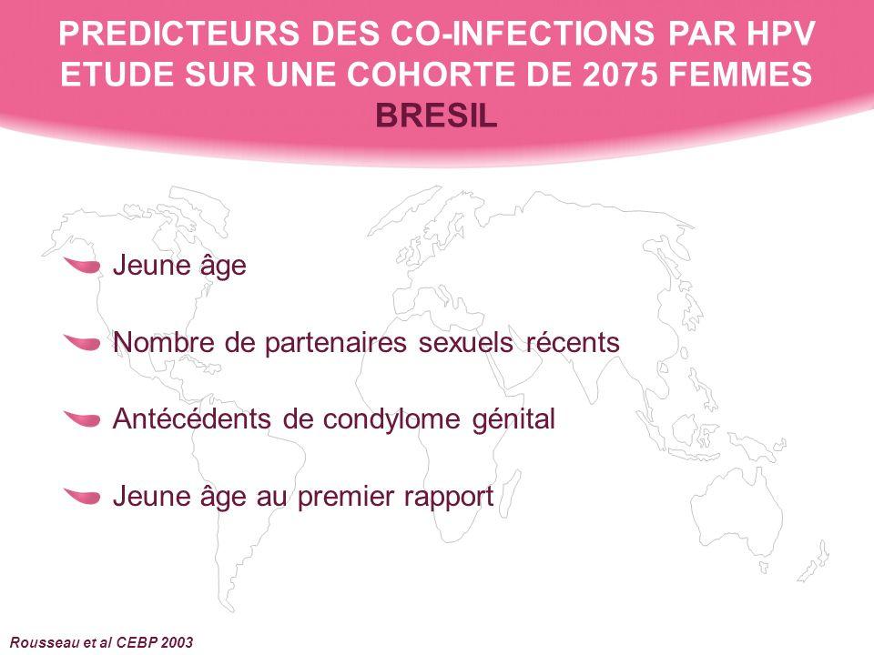 Jeune âge Nombre de partenaires sexuels récents Antécédents de condylome génital Jeune âge au premier rapport PREDICTEURS DES CO-INFECTIONS PAR HPV ETUDE SUR UNE COHORTE DE 2075 FEMMES BRESIL Rousseau et al CEBP 2003