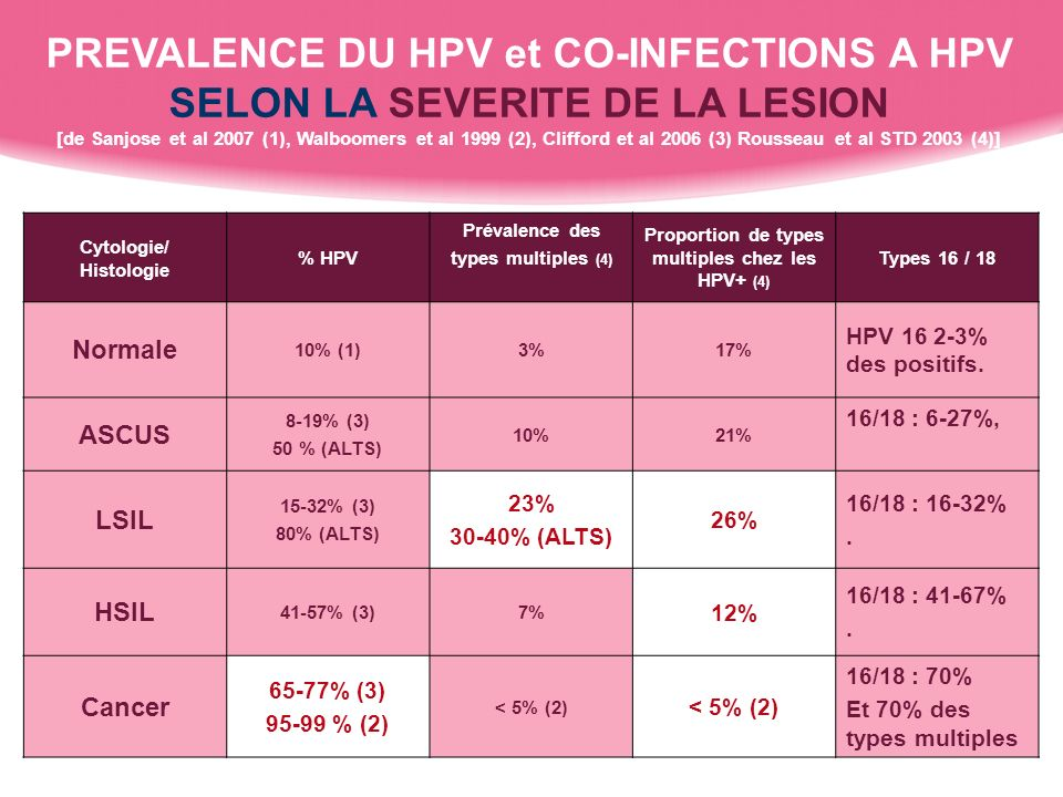 Cytologie/ Histologie % HPV Prévalence des types multiples (4) Proportion de types multiples chez les HPV+ (4) Types 16 / 18 Normale 10% (1)3%17% HPV