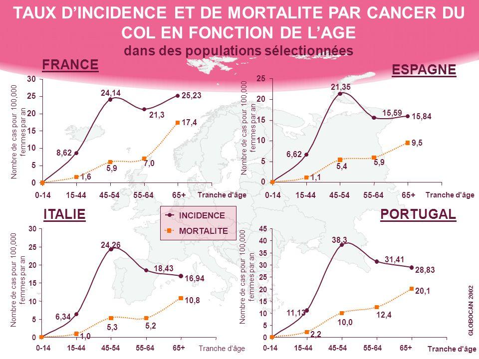 TENDANCES CHRONOLOGIQUES EN FRANCE