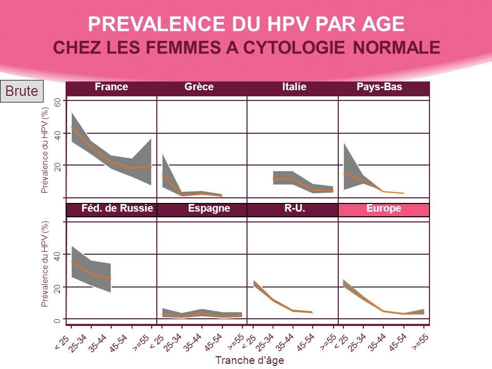 PREVALENCE DU HPV PAR AGE CHEZ LES FEMMES A CYTOLOGIE NORMALE Brute 0 20 40 60 0 20 40 60 < 25 25-34 35-44 45-54 >=55 FranceGrèceItaliePays-Bas Féd. d