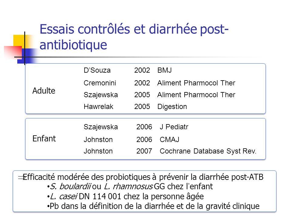 Essais contrôlés et diarrhée post- antibiotique DSouza2002BMJ Cremonini2002Aliment Pharmocol Ther Szajewska2005Aliment Pharmocol Ther Hawrelak2005Dige