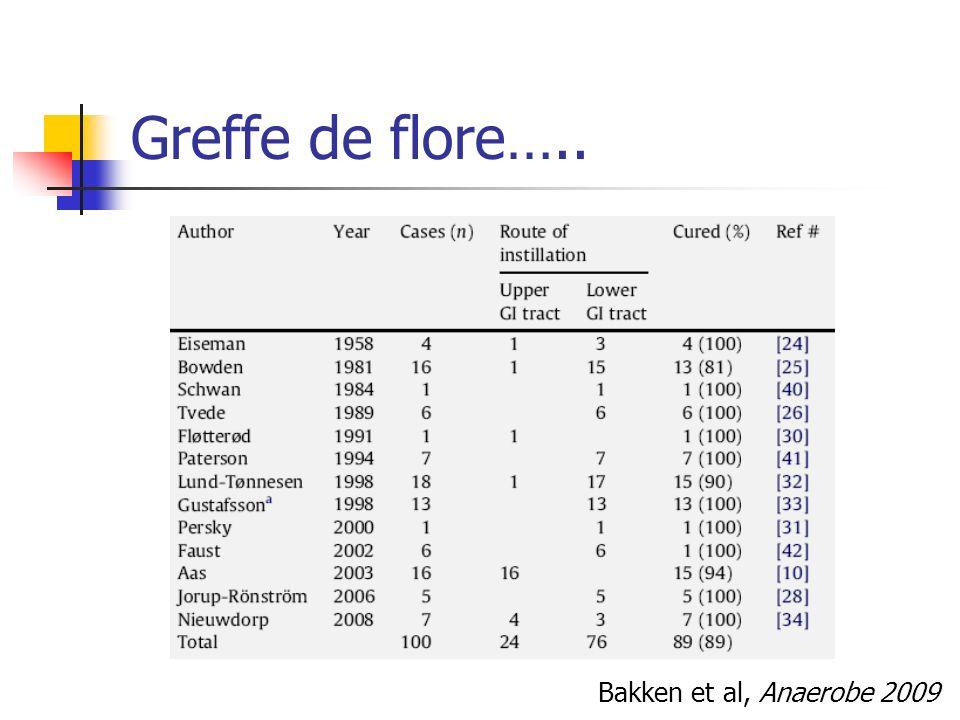Bakken et al, Anaerobe 2009 Greffe de flore…..