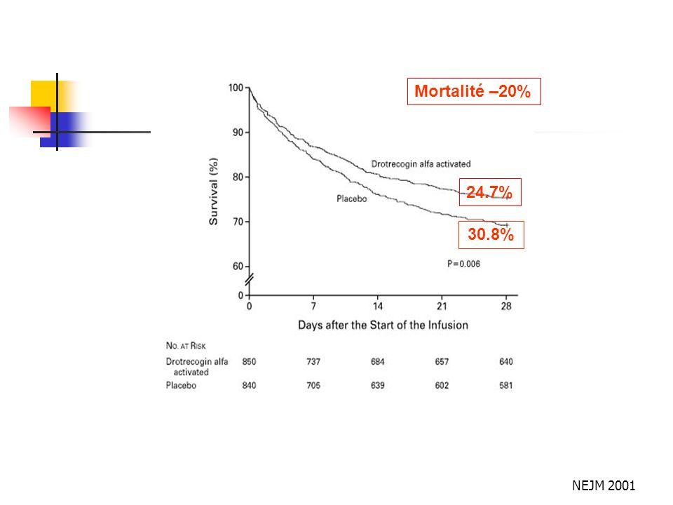 Mortalité –20% 24.7% 30.8%