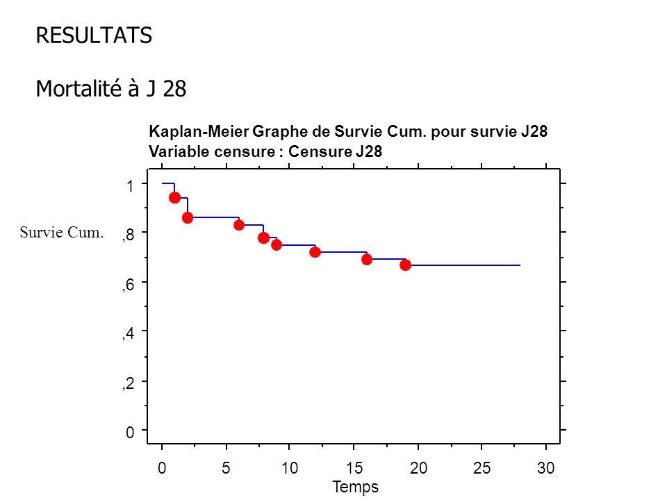 RESULTATS Mortalité à J 28 0,2,4,6,8 1 051015202530 Temps Kaplan-Meier Graphe de Survie Cum. pour survie J28 Variable censure : Censure J28 Survie Cum