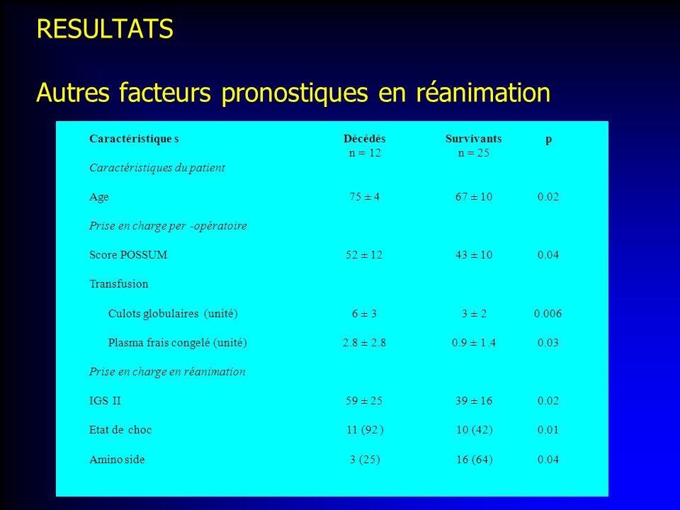 RESULTATS Autres facteurs pronostiques en réanimation Caractéristiques Décédés n =12 Survivants n = 25 p Caractéristiques du patient Age 75 ± 4 67 ± 1