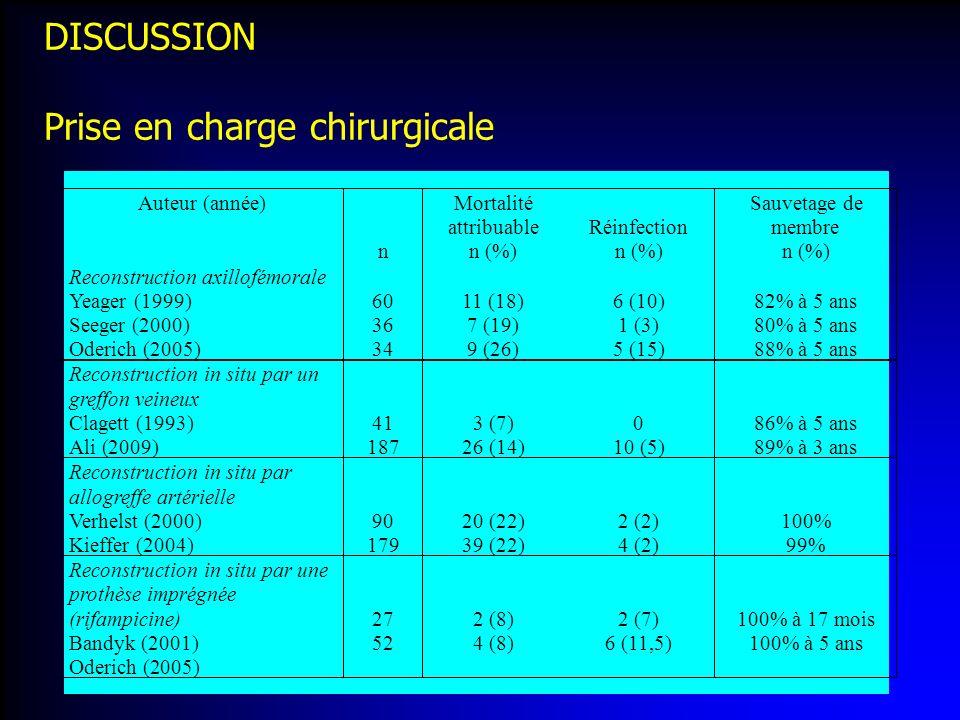 DISCUSSION Prise en charge chirurgicale Auteur (année) n Mortalité attribuable n (%) Réinfection n (%) Sauvetage de membre n (%) Reconstruction axillo