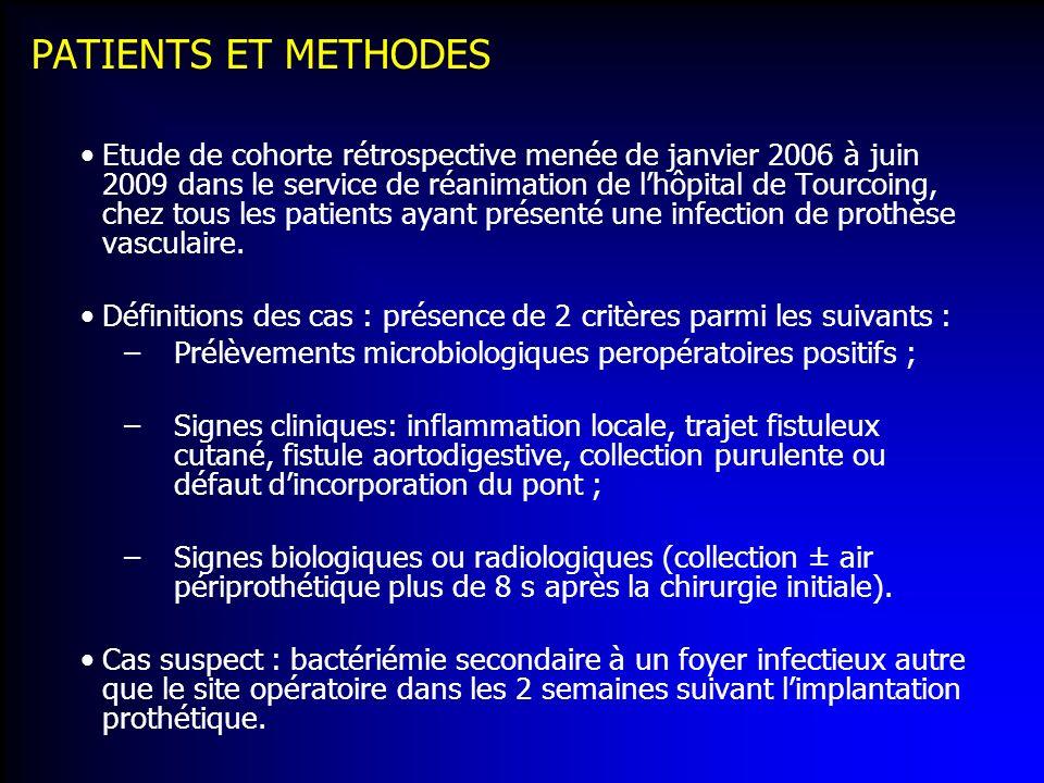 PATIENTS ET METHODES Etude de cohorte rétrospective menée de janvier 2006 à juin 2009 dans le service de réanimation de lhôpital de Tourcoing, chez to