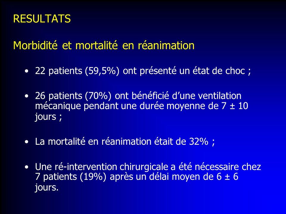 RESULTATS Morbidité et mortalité en réanimation 22 patients (59,5%) ont présenté un état de choc ; 26 patients (70%) ont bénéficié dune ventilation mé