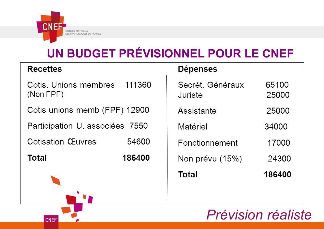 Prévision réaliste UN BUDGET PRÉVISIONNEL POUR LE CNEF Recettes Cotis. Unions membres 111360 (Non FPF) Cotis unions memb (FPF) 12900 Participation U.
