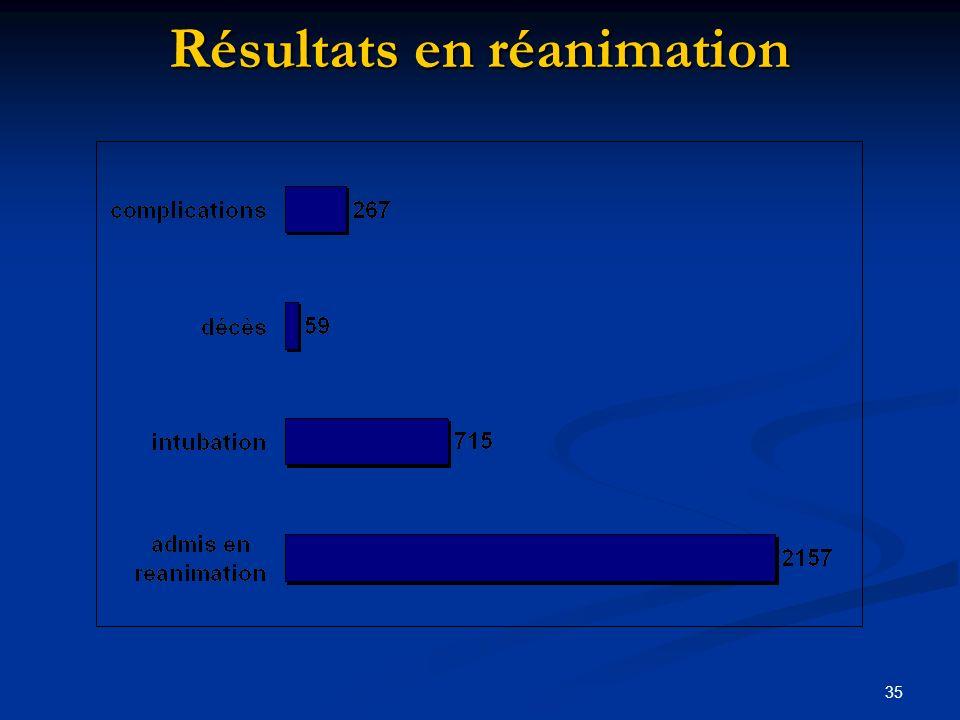 35 Résultats en réanimation