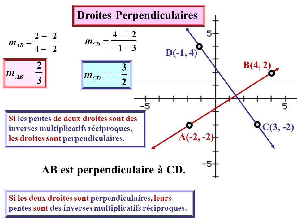Démontre que le segment de droite AB avec les extrémités A(0, 2) et B(-3, -4) est perpendiculaire au segment de droite CD avec les extrémités C(2, -4) et D(-8, 1).