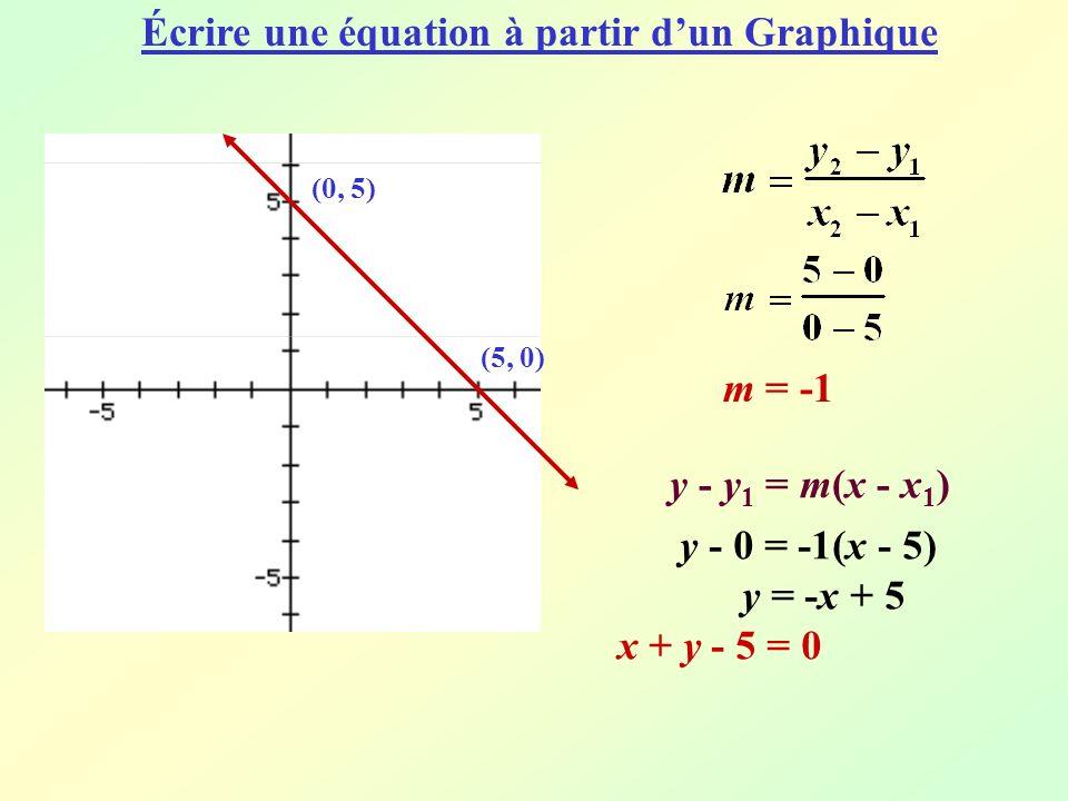m = -1 y - y 1 = m(x - x 1 ) y - 0 = -1(x - 5) y = -x + 5 x + y - 5 = 0 (0, 5) (5, 0) Écrire une équation à partir dun Graphique