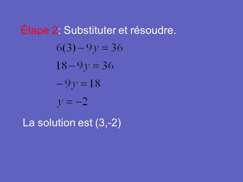 Étape 2: Substituter et résoudre. La solution est (3,-2)