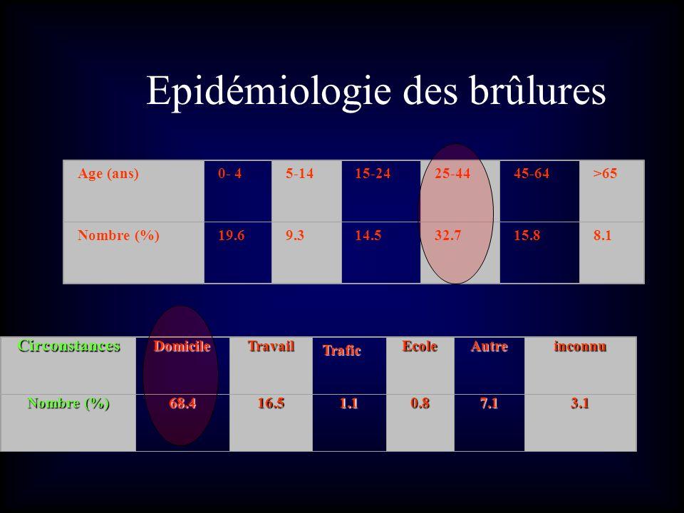 Epidémiologie des brûlures Age (ans)0- 45-1415-2425-4445-64>65 Nombre (%)19.69.314.532.715.88.1 CirconstancesDomicileTravailEcoleAutreinconnu Nombre (