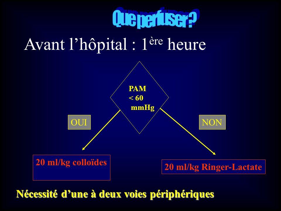 Avant lhôpital : 1 ère heure PAM < 60 mmHg NON 20 ml/kg colloïdes 20 ml/kg Ringer-Lactate OUI Nécessité dune à deux voies périphériques