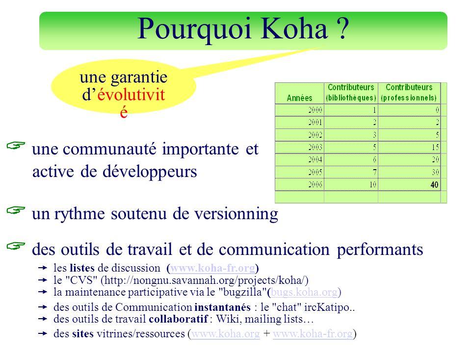 des outils de travail et de communication performants les listes de discussion (www.koha-fr.org)www.koha-fr.org le
