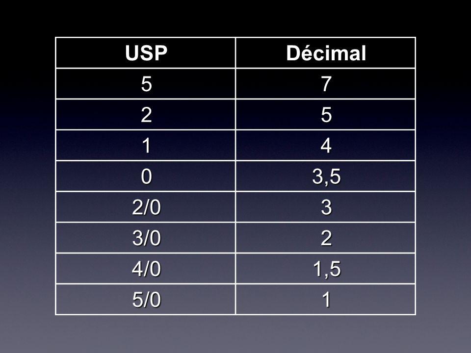 USPDécimal 57 25 14 03,5 2/03 3/02 4/01,5 5/01