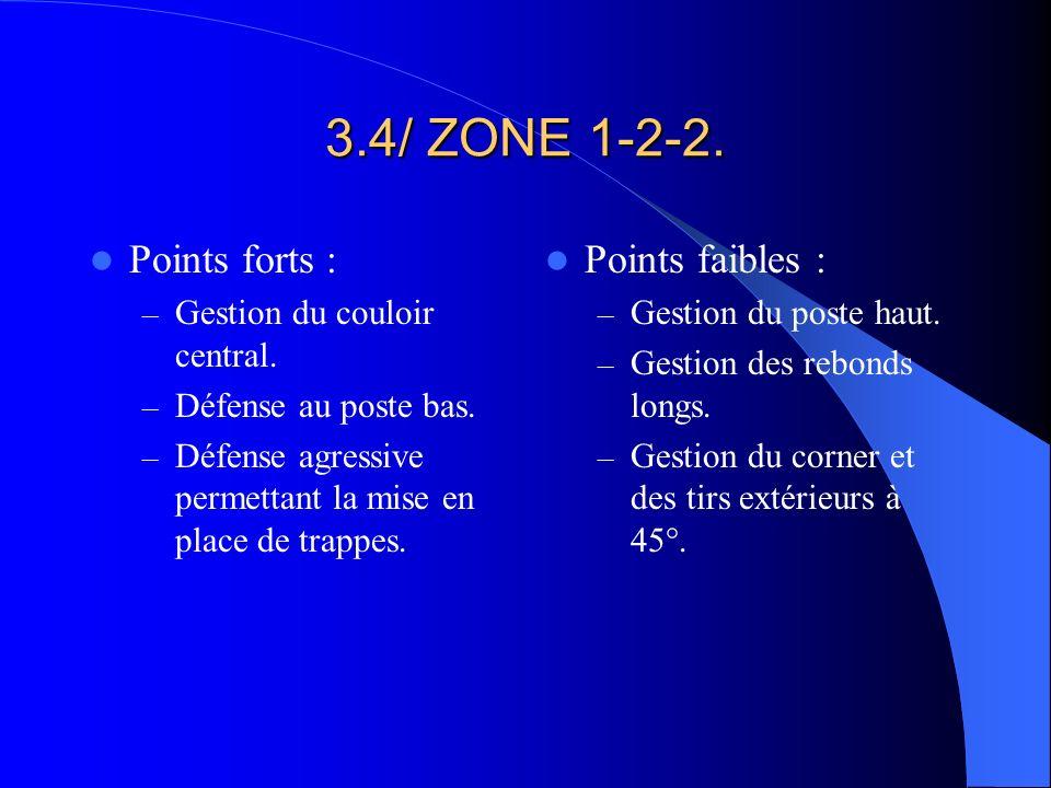 3.4/ ZONE 1-2-2. Points forts : – Gestion du couloir central. – Défense au poste bas. – Défense agressive permettant la mise en place de trappes. Poin