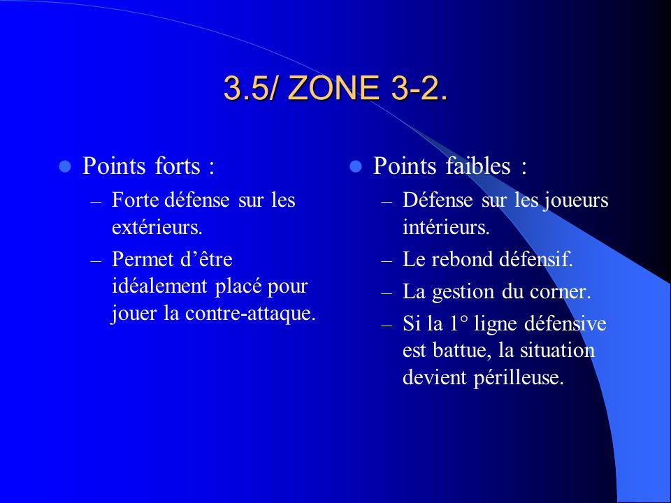 3.5/ ZONE 3-2. Points forts : – Forte défense sur les extérieurs. – Permet dêtre idéalement placé pour jouer la contre-attaque. Points faibles : – Déf