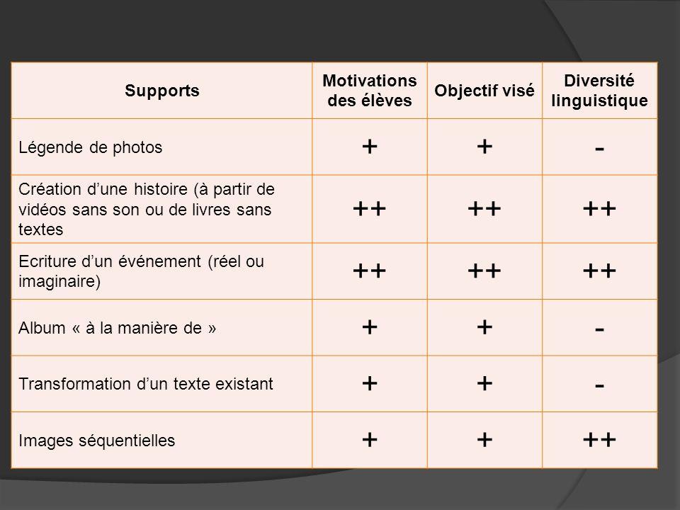 Supports Motivations des élèves Objectif visé Diversité linguistique Légende de photos ++- Création dune histoire (à partir de vidéos sans son ou de l