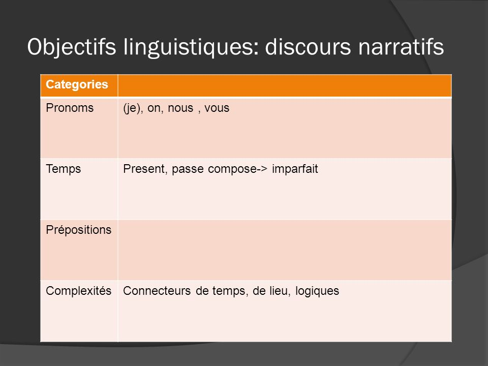 Objectifs linguistiques: discours narratifs Categories Pronoms(je), on, nous, vous TempsPresent, passe compose-> imparfait Prépositions ComplexitésConnecteurs de temps, de lieu, logiques