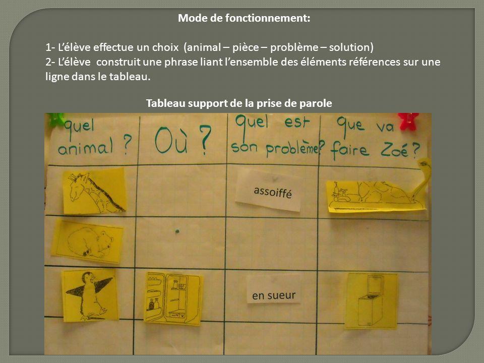 Mode de fonctionnement: 1- Lélève effectue un choix (animal – pièce – problème – solution) 2- Lélève construit une phrase liant lensemble des éléments
