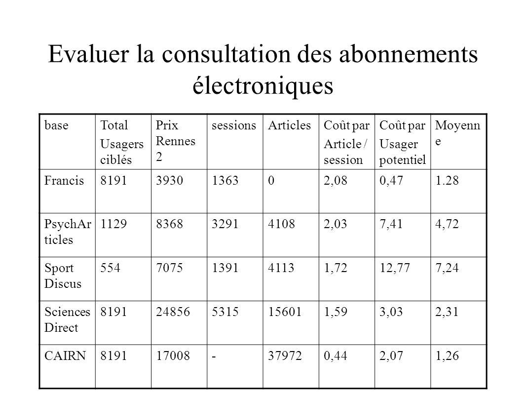 Evaluer la consultation des abonnements électroniques baseTotal Usagers ciblés Prix Rennes 2 sessionsArticlesCoût par Article / session Coût par Usage