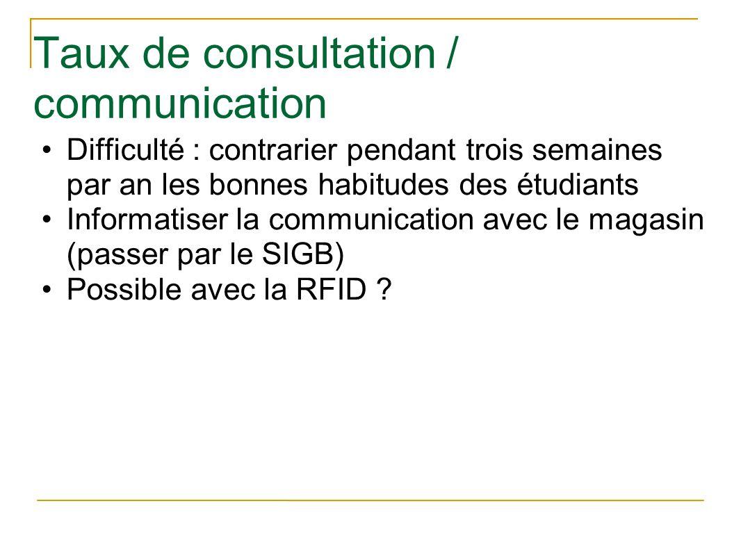 Taux de consultation / communication Difficulté : contrarier pendant trois semaines par an les bonnes habitudes des étudiants Informatiser la communic