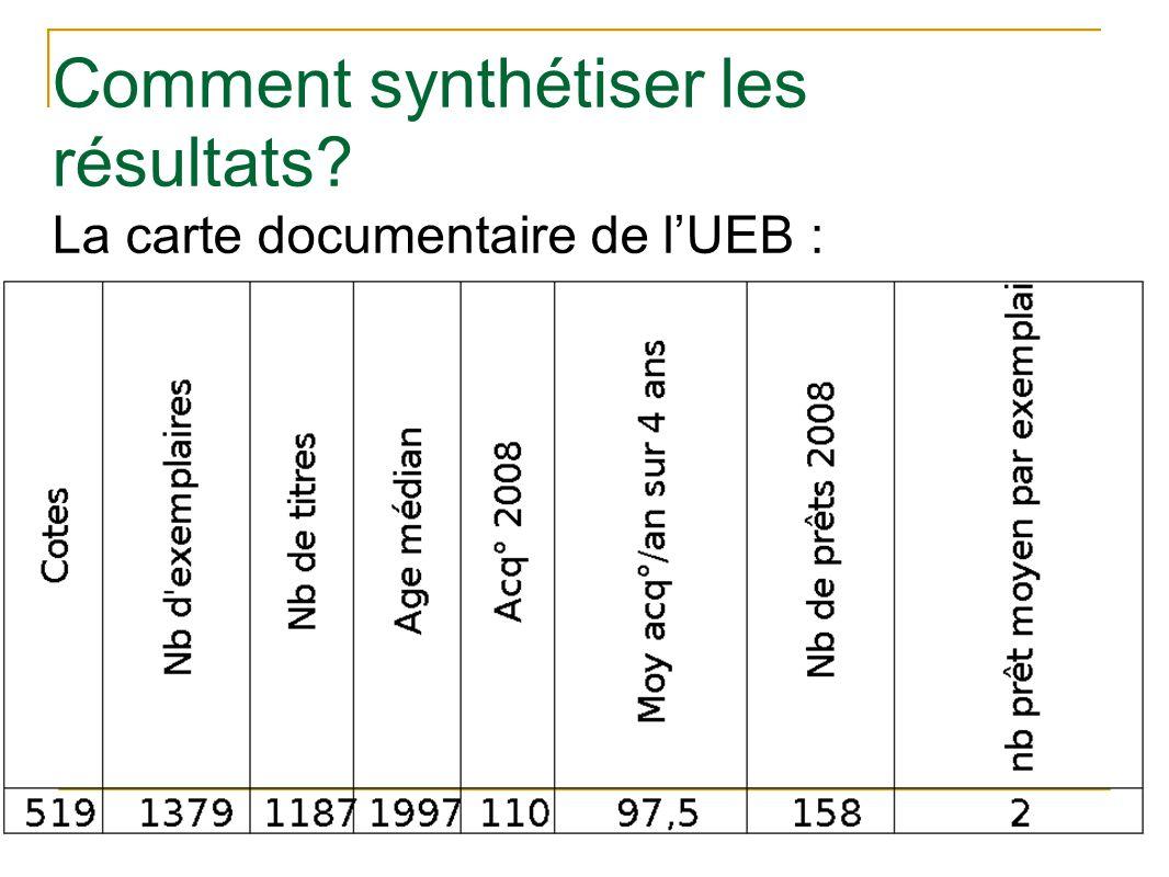 Comment synthétiser les résultats? La carte documentaire de lUEB :