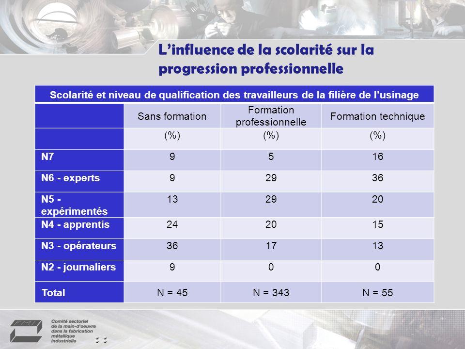 (Source : Carte des emplois pour les ateliers dusinage, CSMOFMI, 2004.) Linfluence de la scolarité sur la progression professionnelle Scolarité et niveau de qualification des travailleurs de la filière de lusinage Sans formation Formation professionnelle Formation technique (%) N79516 N6 - experts92936 N5 - expérimentés 132920 N4 - apprentis242015 N3 - opérateurs361713 N2 - journaliers900 TotalN = 45N = 343N = 55
