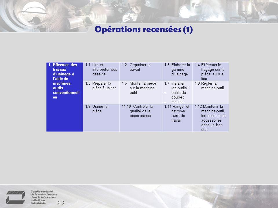 Opérations recensées (1) 1.Effectuer des travaux dusinage à laide de machines- outils conventionnell es 1.1Lire et interpréter des dessins 1 2Organiser le travail 1.3Élaborer la gamme dusinage 1.4Effectuer le traçage sur la pièce, sil y a lieu 1.5Préparer la pièce à usiner 1.6Monter la pièce sur la machine- outil 1.7Installer les outils : –outils de coupe ; –meules.