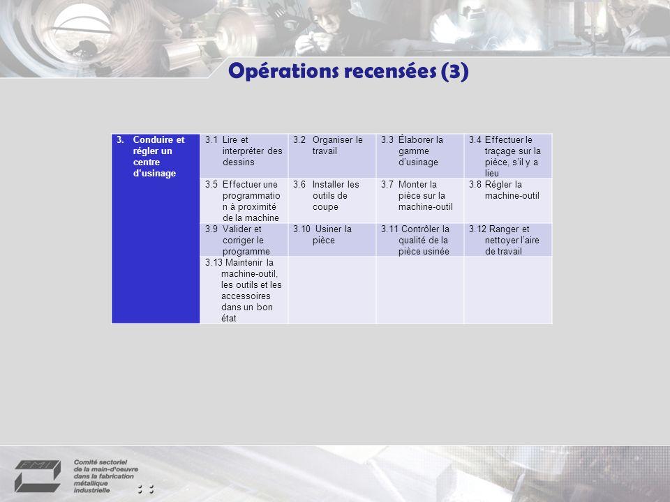 Opérations recensées (3) 3.Conduire et régler un centre dusinage 3.1Lire et interpréter des dessins 3.2Organiser le travail 3.3Élaborer la gamme dusinage 3.4Effectuer le traçage sur la pièce, sil y a lieu 3.5Effectuer une programmatio n à proximité de la machine 3.6Installer les outils de coupe 3.7Monter la pièce sur la machine-outil 3.8Régler la machine-outil 3.9Valider et corriger le programme 3.10 Usiner la pièce 3.11 Contrôler la qualité de la pièce usinée 3.12 Ranger et nettoyer laire de travail 3.13 Maintenir la machine-outil, les outils et les accessoires dans un bon état