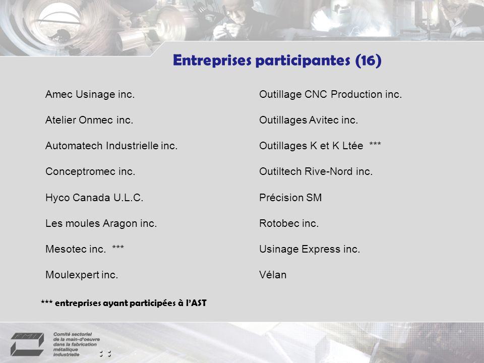 *** entreprises ayant participées à lAST Amec Usinage inc.