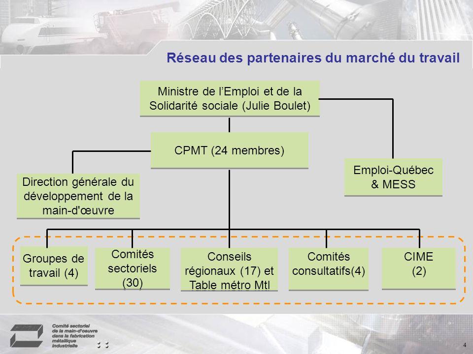 Réseau des partenaires du marché du travail 4 Ministre de lEmploi et de la Solidarité sociale (Julie Boulet) Groupes de travail (4) Comités sectoriels (30) Conseils régionaux (17) et Table métro Mtl Comités consultatifs(4) CIME (2) CIME (2) Emploi-Québec & MESS Emploi-Québec & MESS Direction générale du développement de la main-d œuvre CPMT (24 membres)