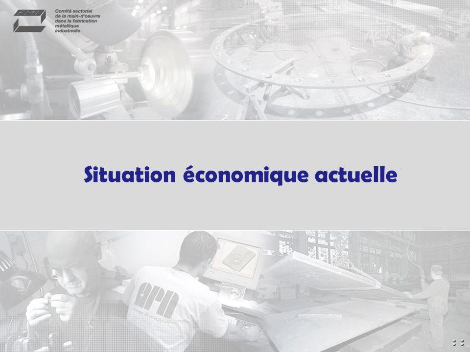 Situation économique actuelle
