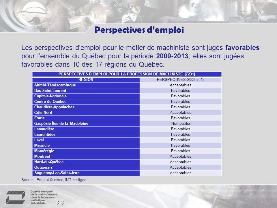 Les perspectives demploi pour le métier de machiniste sont jugés favorables pour lensemble du Québec pour la période 2009-2013; elles sont jugées favorables dans 10 des 17 régions du Québec.