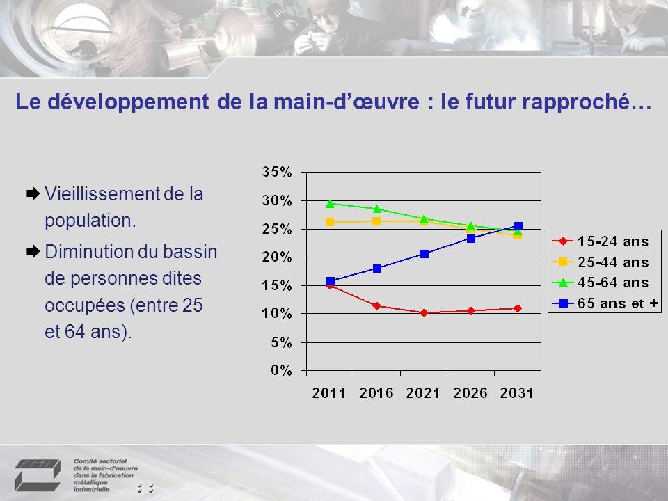 Le développement de la main-dœuvre : le futur rapproché… Vieillissement de la population.