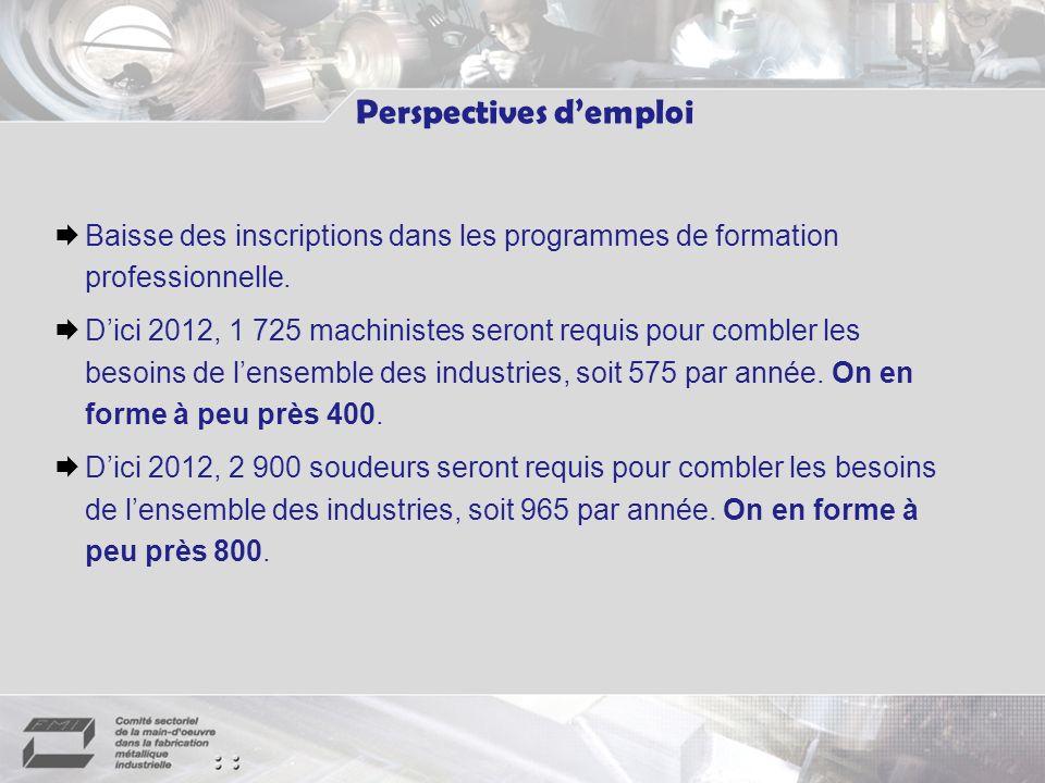 Perspectives demploi Baisse des inscriptions dans les programmes de formation professionnelle.